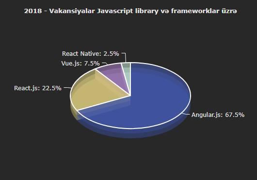 Javascript proqramlaşdırma dili üzrə framework statistikası - 2018