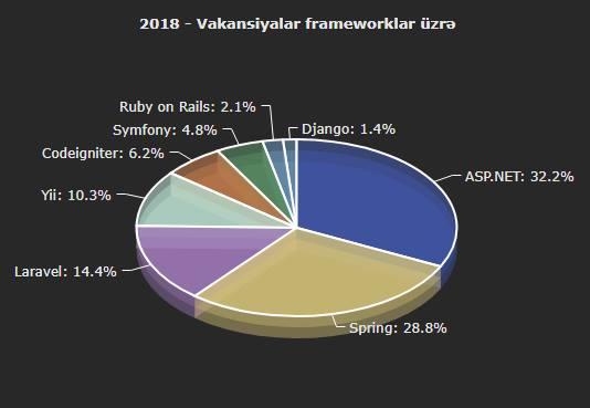 Azərbaycanda ən məşhur framework statistikası - 2018