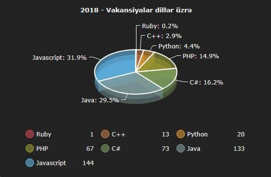 Proqramlaşdırma dilləri üzrə vakansiyalar 2018