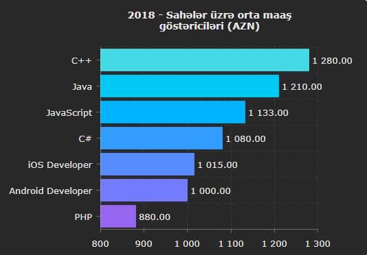 Proqramlasdırma dilləri üzrə orta maaş - 2018